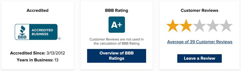 InboxDollars review: InboxDollars BBB rating