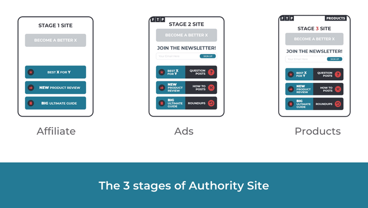 Authority Hacker's three stages