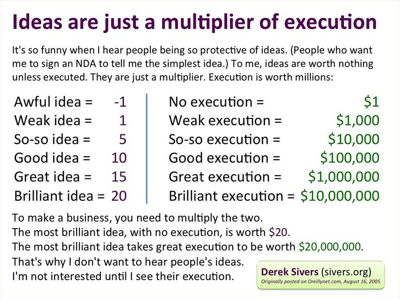 Sivers ideas are a multiplier of execution